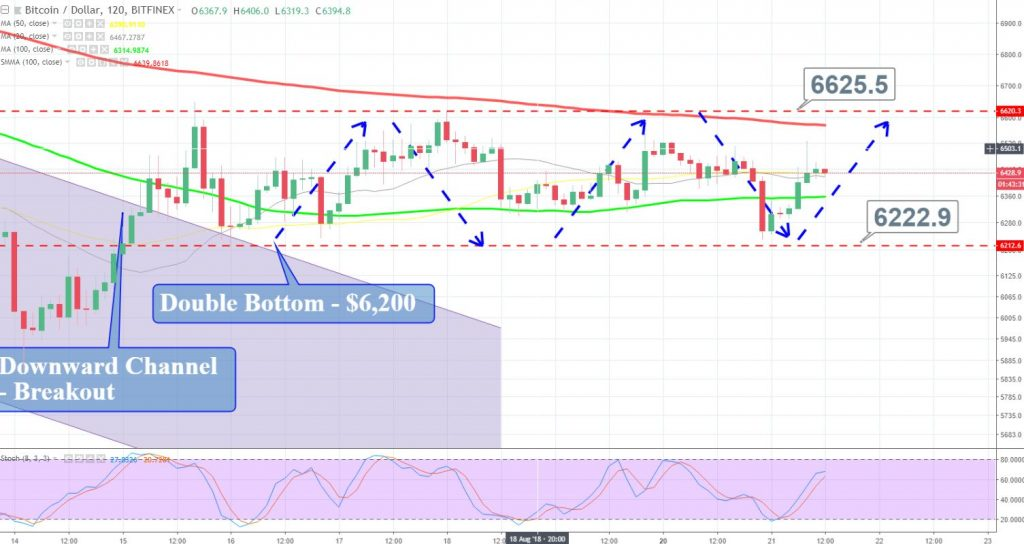 BTC/USD - 2 Hour Chart