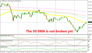 More moving averages are waiting to provide resistance above