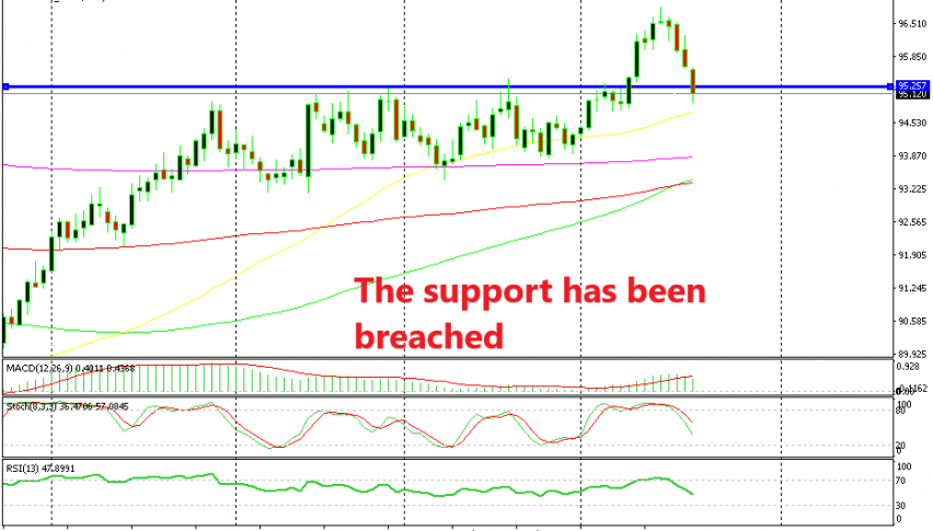 Let's see if the price will turn back up above the support