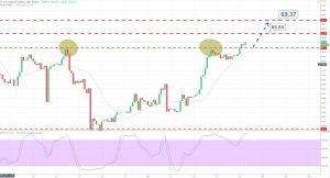 Crude Oil - 120 Min Chart