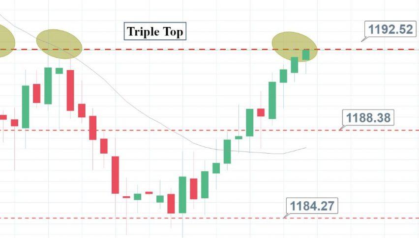 Gold - Triple Top