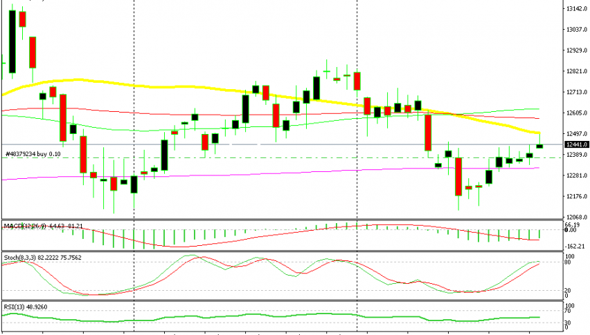 The 50 SMA has finally been broken but there are more moving averages standing above