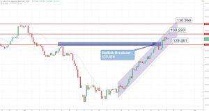 EUR/JPY - 240 Min Chart