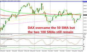 DAX overcame the 50 SMA but the two 100 SMAs still remain