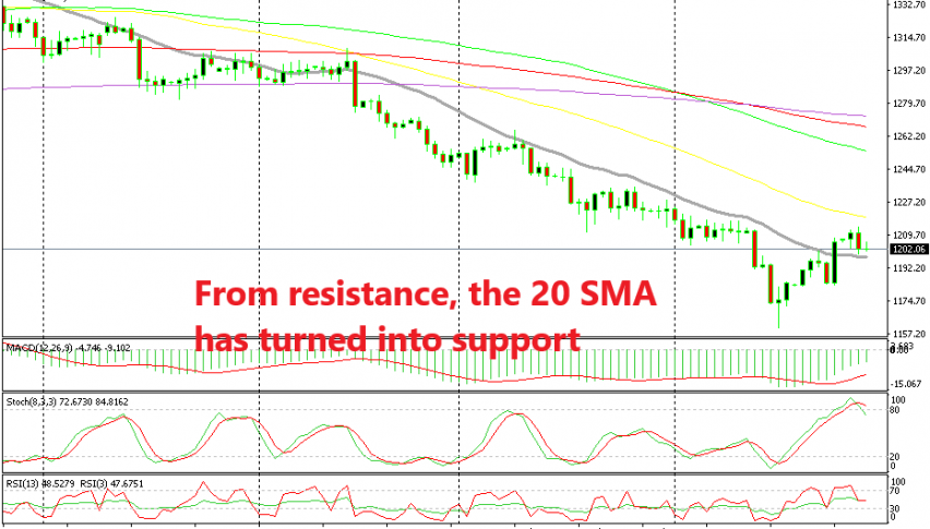 The 20 SMA has been the defining line between trading down or up for Gold
