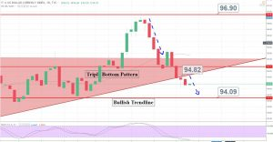 Dollar Index - Daily Chart