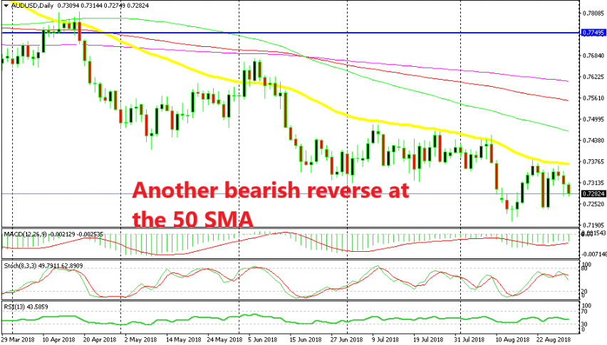 The fundamentals came at the right time for AUD/USD sellers