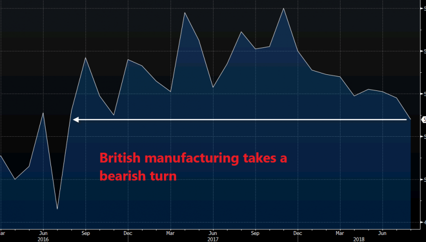 UK manufacturing dives to the lowest levels in more than a year