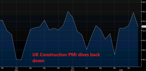 UK Construction PMI dives back down