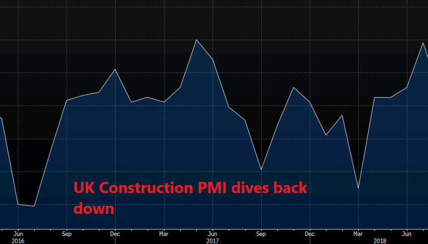 UK Construction PMI dives back down