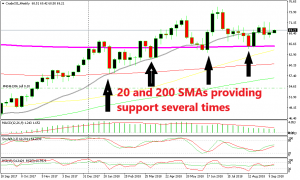 Moving averages kept the uptrend in place for crude Oil