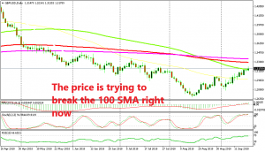 More moving averages are standing above
