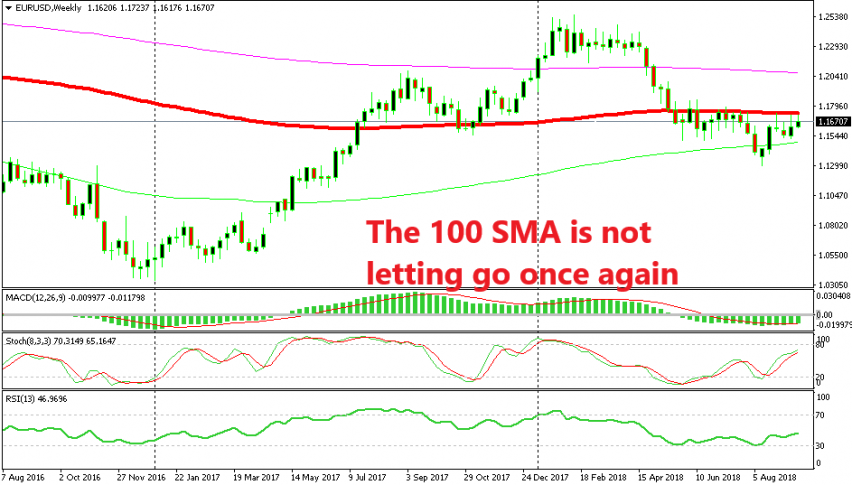 The climb in EUR/USD might be over soon