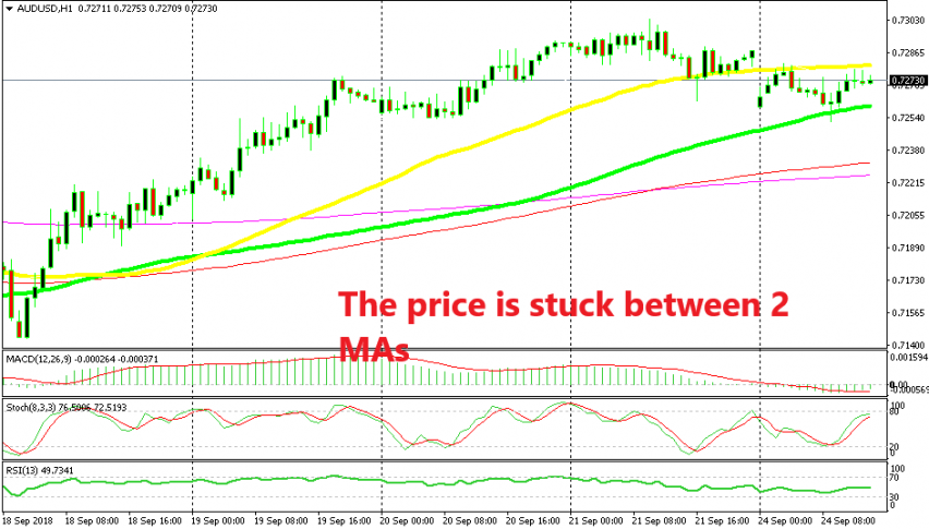 Let's see which moving average will go first