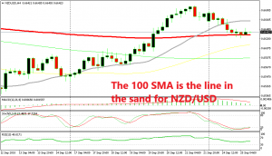 Below the 100 SMA and the bears remain in control, above it and the buyers are in charge