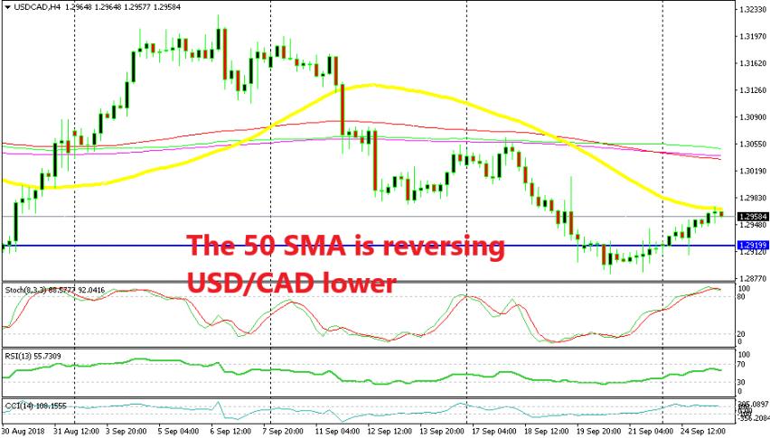 USD/CAD is reversing lower already