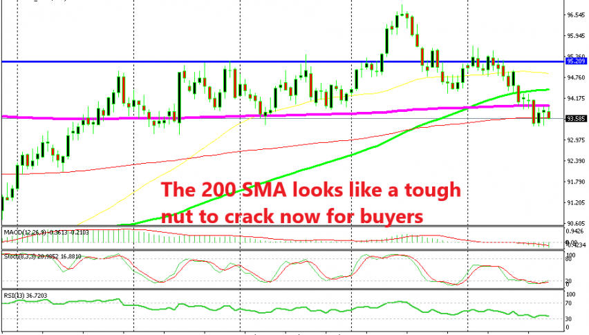 If the USDX doesn't push above the 200 SMA, then the bears will remain in control