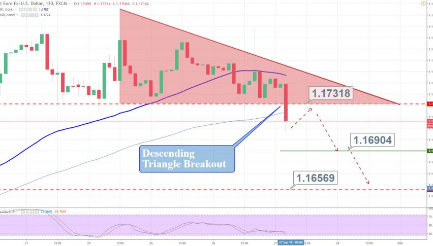 EUR USD Breaks Out Of Descending Triangle Is It Good Time To Short