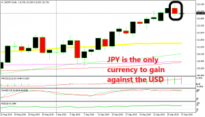 The trend is still bullish for USD/JPY though