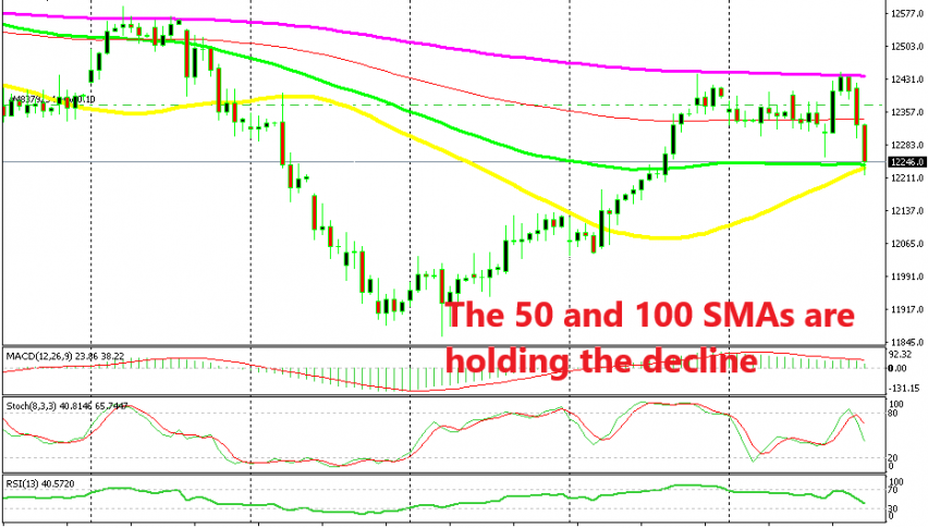 Let's see if the 100 SMA will provide support again today for DAX