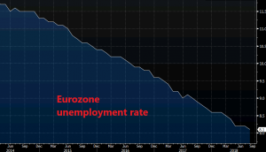 The trend is pretty bearish for unemployment rate in the Eurozone