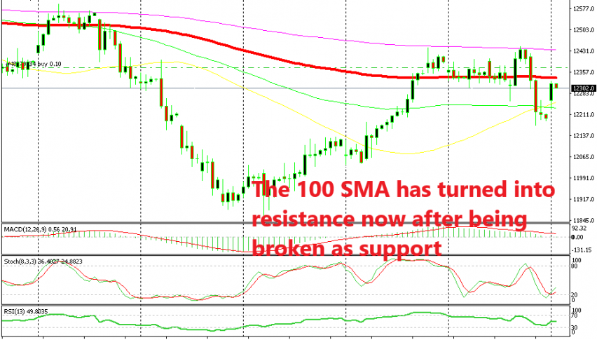 If the 100 SMA gets broken then the bulls will be in charge