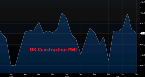 The construction sector fall back after a short lived spike