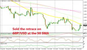 Shorting GBP/USD at the 50 SMA