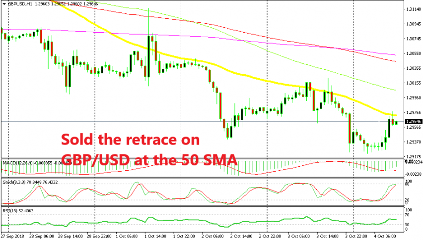 Shorting GBP/USD at the 50 SMA