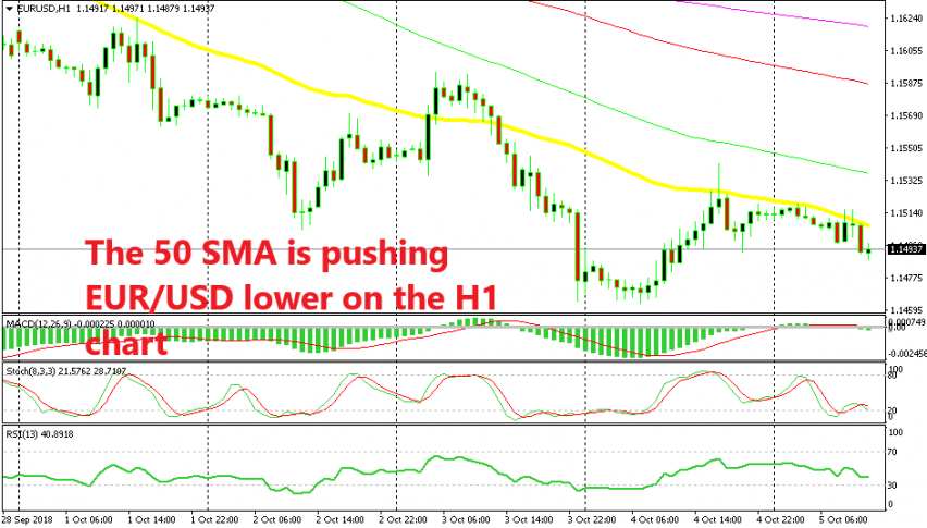 EUR/USD remains on a bearish trend
