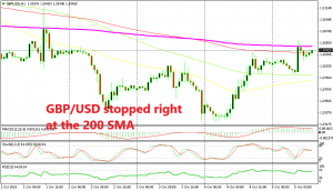 GBP/USD is waiting before the next move in an hour