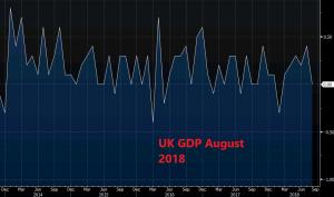 UK GDP makes another dovish turnaround