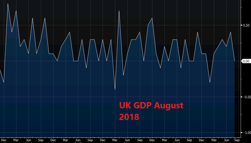 UK GDP makes another dovish turnaround