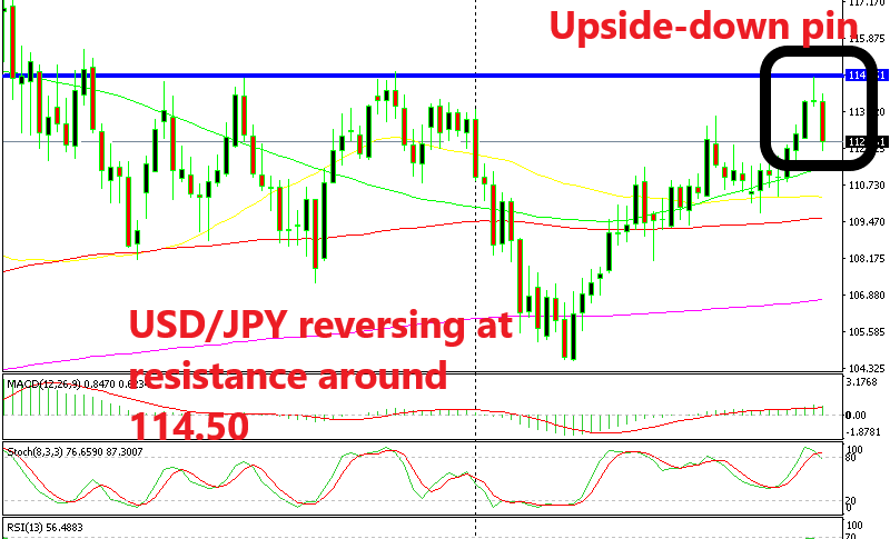 USD/JPY entering a bearish phase