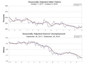 Unemployment and claims are falling, but inflation is not picking up