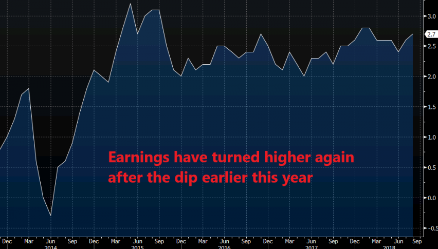 UK earnings posted yet another increase today