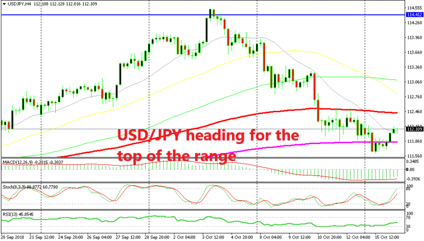 2 MAs are defining the range for USD/JPY