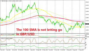 A bearish reversing patter has formed in GBP/USD