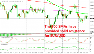 EUR/USD is turning bearish on the H1 chart