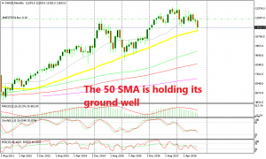 The uptrend is very much alive for DAX