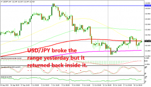 The range is back in play for USD/JPY