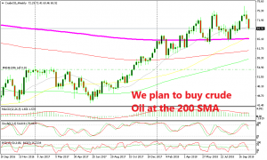 Crude Oil is making a retrace before the next leg higher
