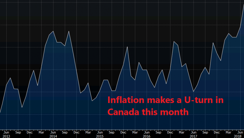 Inflation used to be at 3% a few months ago in Canada