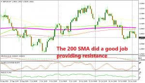 The 200 SMA did a good job providing resistance