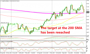 The retrace is almost complete in Crude Oil