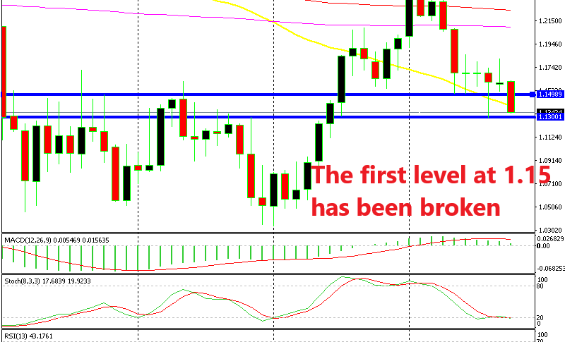EUR/USD is heading towards the second major level