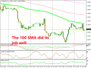 EUR/USD reversed at the 100 SMA