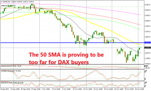 DAX buyers are starting to have difficulties close to the 50 SMA