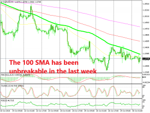 The downtrend remains strong in EUR/USD