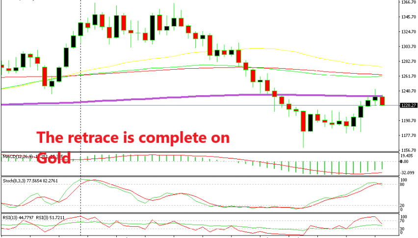 Gold couldn't break the 200 SMA